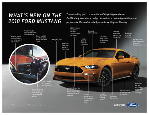 Ford Mustang has a sleeker design, more advanced technology and improved performance. Here's what to look for on the exciting new Mustang. (Graphic: Business Wire)
