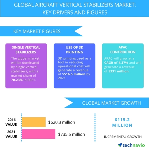 Technavio has published a new report on the global aircraft vertical stabilizers market from 2017-2021. (Graphic: Business Wire)