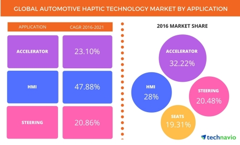 Technavio has published a new report on the global automotive haptic technology market from 2017-2021. (Graphic: Business Wire)