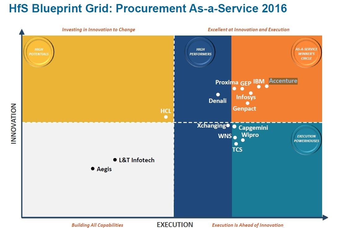 Accenture achieves lead position in hfs researchs procurement as full size malvernweather Image collections