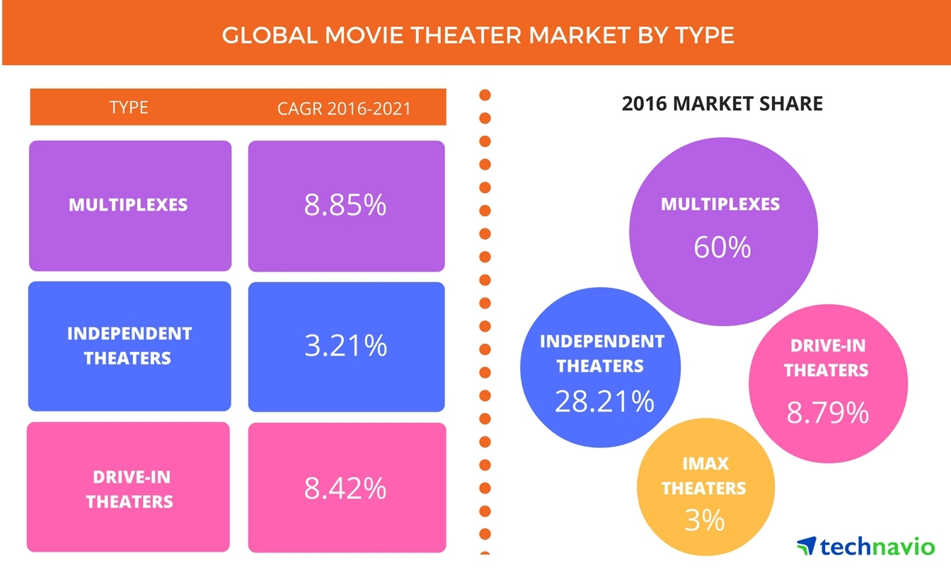 analysis of the movie theater industry Case study movie exhibition industry  strategic analysis of movie exhibition industry by:  are the two biggest sources of revenue for a movie theater.
