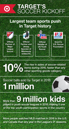 Target kicks off the largest team sports push in its history (Graphic: Target Corp.)