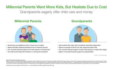 TD Ameritrade Millennial Parents Survey. (Graphic: TD Ameritrade)