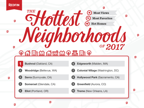 Redfin predicts the hottest neighborhoods in the U.S. for 2017 (Graphic: Business Wire)