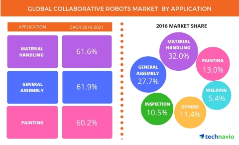 Technavio has published a new report on the global collaborative robots market from 2017-2021. (Graphic: Business Wire)