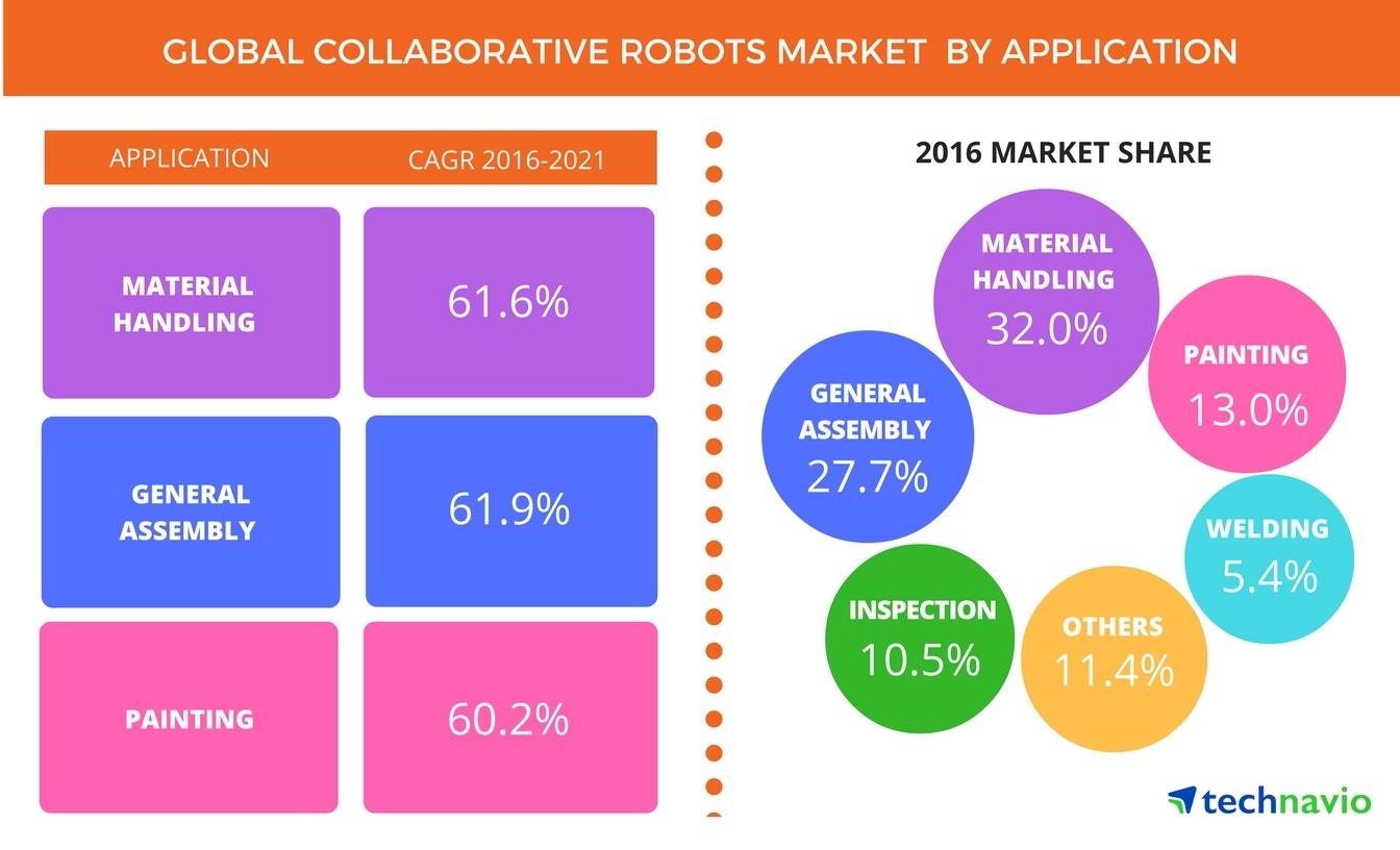 Global_Collaborative_Robots_Market global collaborative robots market forecast to showcase a cagr of  at gsmportal.co