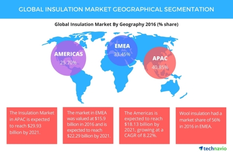 Technavio has published a new report on the global insulation market from 2017-2021. (Photo: Busines ...