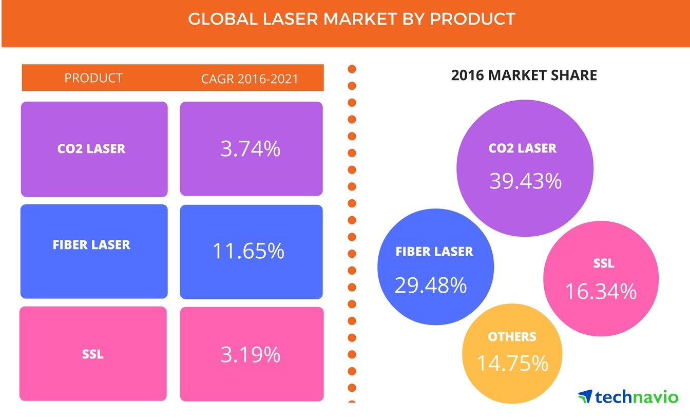 Global Laser Market Driven By The Increasing Use Of Optical Fibers Flexible Printed Circuit Boards Trends For Communication Applications Technavio Business Wire