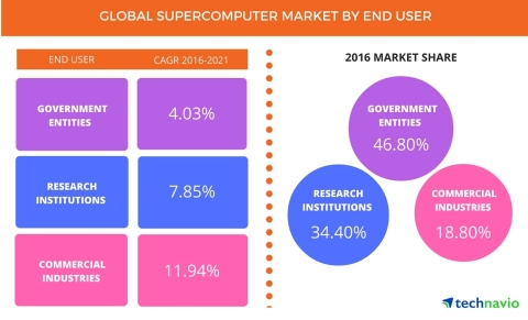 Technavio has published a new report on the global supercomputer market from 2017-2021. (Graphic: Business Wire)