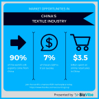Market opportunities in the Chinese textiles industry is one of the trending topics on BizVibe this week. (Graphic: Business Wire)