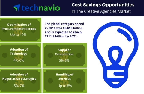 Technavio's procurement intelligence report on cost saving opportunities for the global creative agencies market. (Graphic: Business Wire)