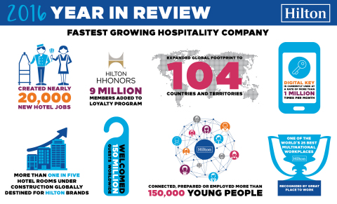 Hilton's 2016 Year In Review (Photo: Business Wire)