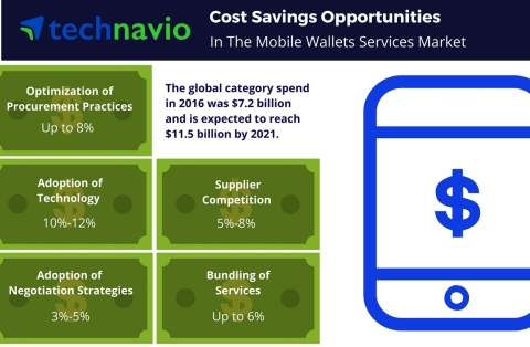 Cost Saving Opportunities for the Global Network Payment Services Market 2017-21