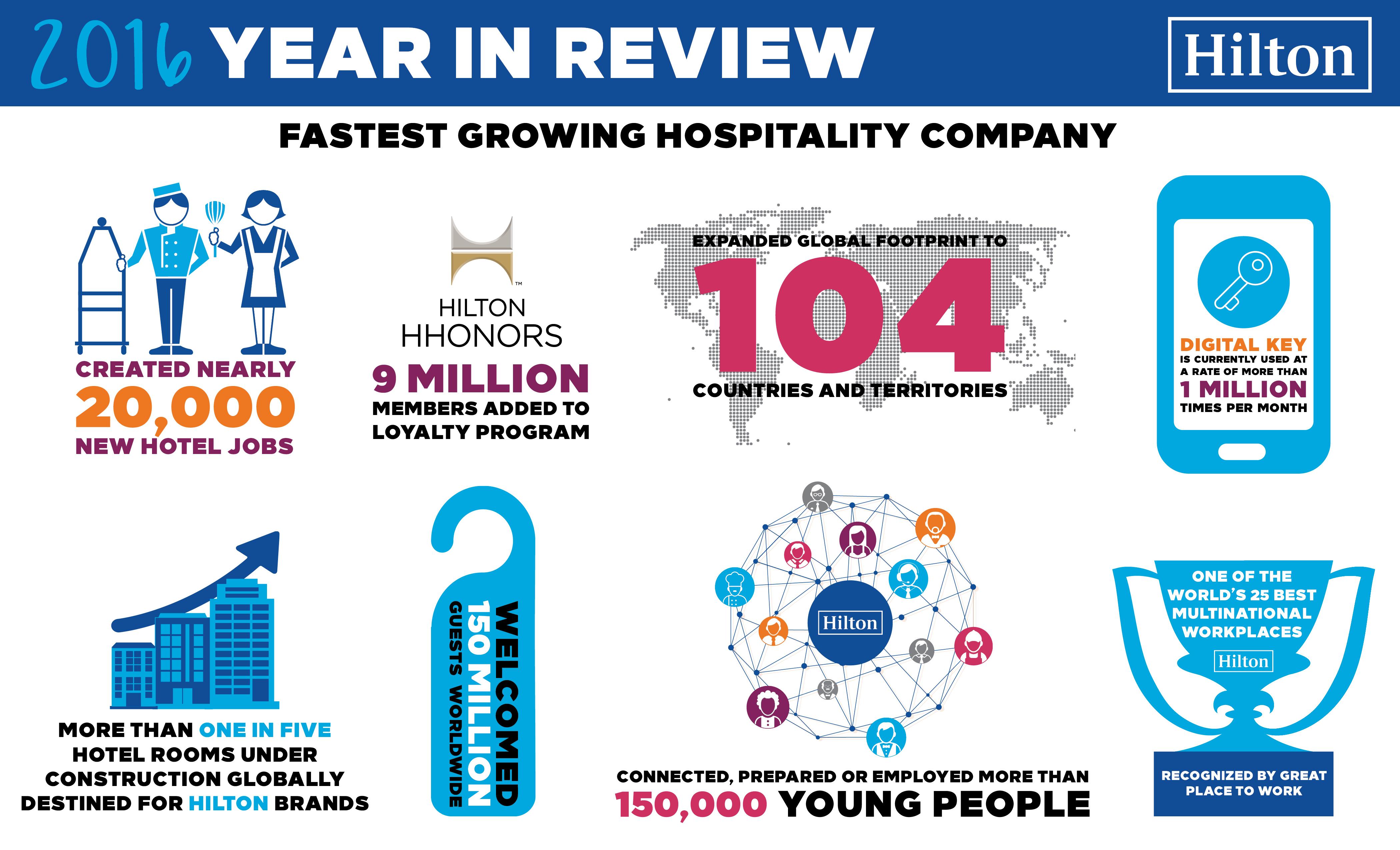 Hilton Erzielt Weiteres Rekordjahr Und Wird Voraussichtlich Auch