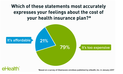 79% of Obamacare enrollees say coverage is too expensive. (Graphic: Business Wire)