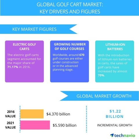 Technavio has published a new report on the global golf cart market from 2017-2021. (Photo: Business Wire)