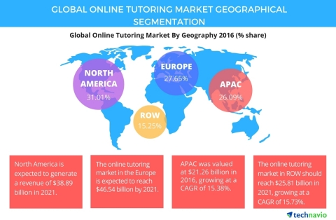 Technavio has published a new report on the global online tutoring market from 2017-2021. (Photo: Business Wire)