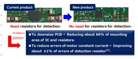 ACDS: A function that needs no external resistors for current detection and that realizes highly precise constant current motor control. Note 5: Basis for comparison. Current product: +/-5% of the constant current error of IC + +/-1% of the error of detection resistor. New product: +/-5% of the constant current error of IC (Graphic: Business Wire)