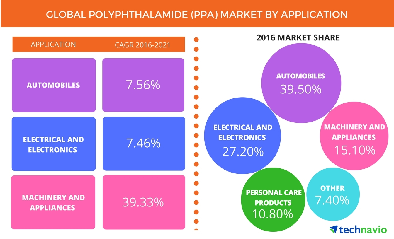 Global Polyphthalamide Market Driven by Increasing Demand for ...