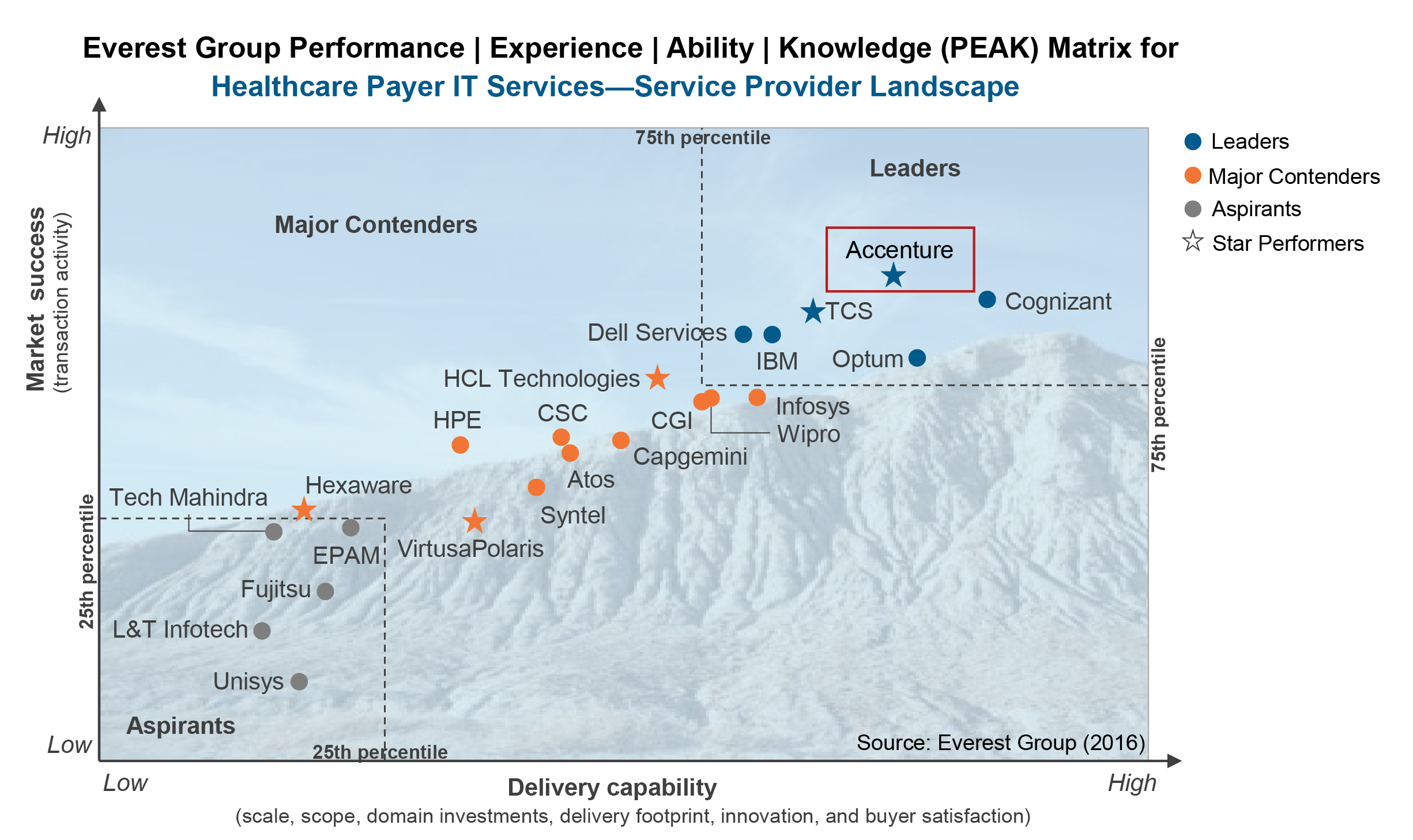 Everest Group Names Accenture a Leader and Star Performer in ...