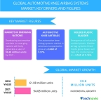 Technavio has published a new report on the global automotive knee airbag systems market from 2017-2021. (Graphic: Business Wire)