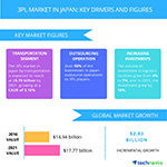 Top 5 Vendors in the 3PL Market in Japan from 2017 to 2021: Technavio