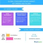 Technavio has published a new report on the global consumer drones market from 2017-2021. (Graphic: Business Wire)