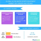 Technavio has published a new report on the global in-the-water sports equipment market from 2017-2021. (Graphic: Business Wire)