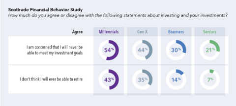 More than half of Millennials (54 percent) and 44 percent of Gen Xers are concerned they will never meet their financial goals, compared with 30 percent of Boomers and 21 percent of Seniors. More than four in ten Millennials (43 percent) and 35 percent of Gen Xers don't think they will ever be able to retire, compared with very few Boomers (14 percent) and Seniors (7 percent) who are in or near retirement. (Graphic: Business Wire)