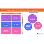 Biocompatibility and Versatility of Medical Polymer Implants Driving Global Market Growth: Technavio