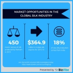 BizVibe Silk Industry News: Top Silk Producers Optimistic Despite Challenging Year
