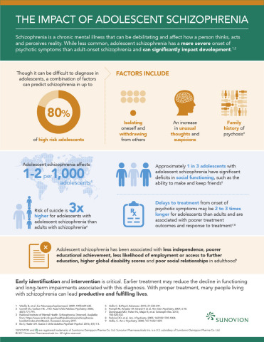 The impact of adolescent schizophrenia (Graphic: Business Wire)