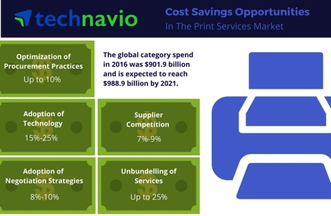 Technavio has published a new report on the global print services market from 2017-2021. (Photo: Business Wire)
