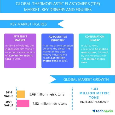 Technavio has published a new report on the global thermoplastic elastomers (TPE) market from 2017-2021. (Graphic: Business Wire)