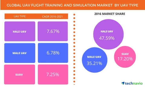 Technavio has published a new report on the global UAV flight training and simulation market from 2017-2021. (Graphic: Business Wire)