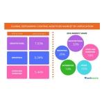 APAC to Generate Maximum Incremental Growth in the Global Defoaming Coating Additives Market Through 2021: Technavio