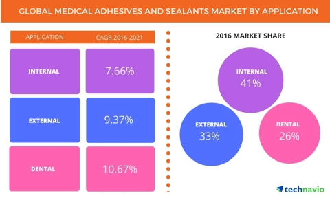 Technavio has published a new report on the global medical adhesives and sealants market from 2017-2021. (Graphic: Business Wire)
