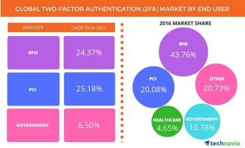 Technavio has published a new report on the global two-factor authentication (2FA) market from 2017-2021. (Graphic: Business Wire)