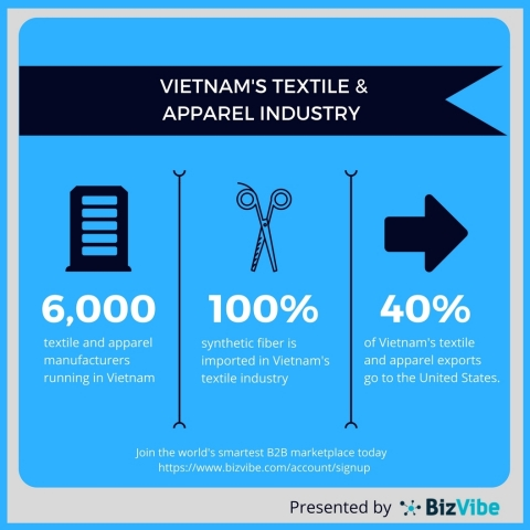 Market opportunities in Vietnam's textile and apparel industry. (Graphic: Business Wire)
