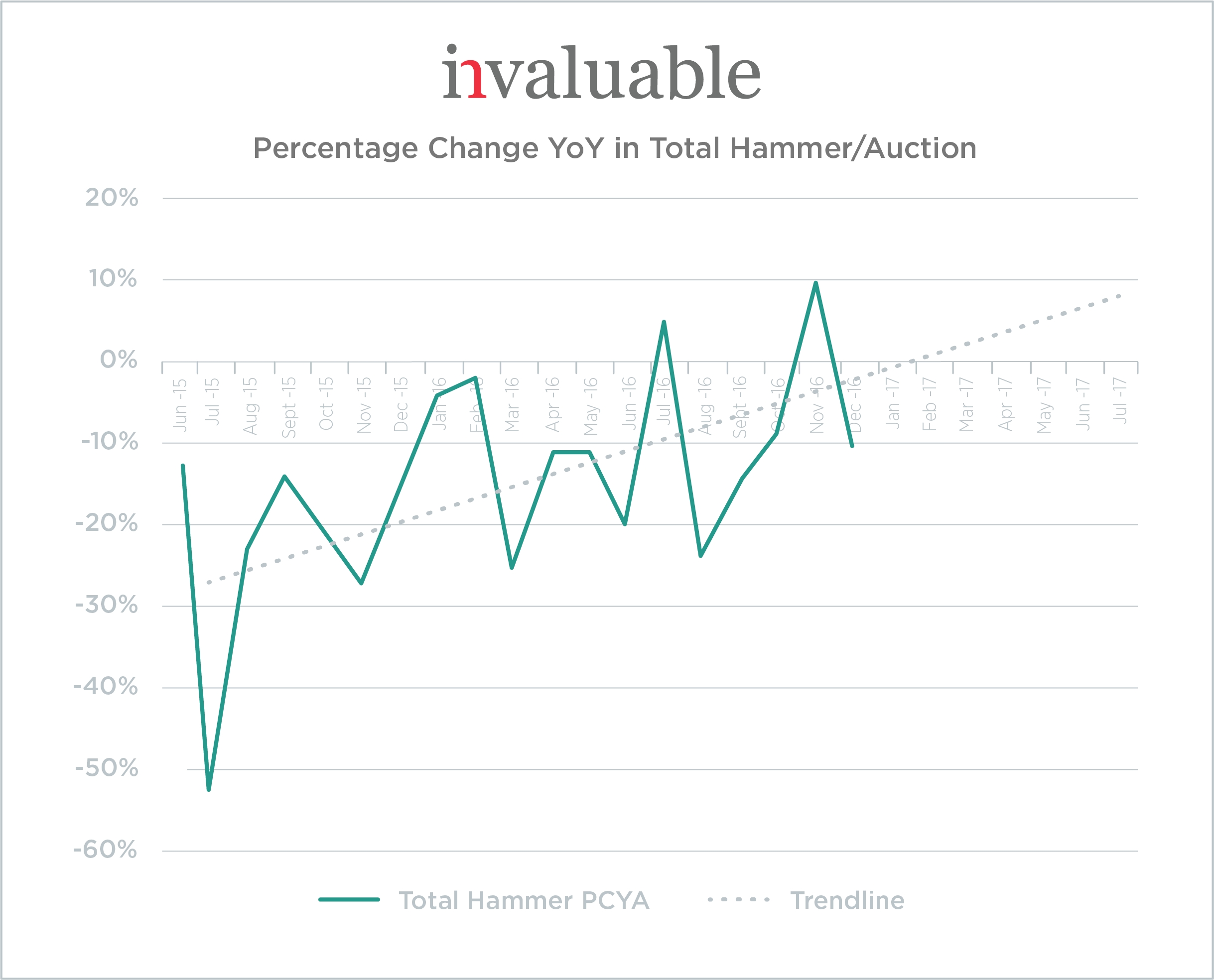 Data from Invaluable\'s Art & Auction Marketplace Points to Solid ...