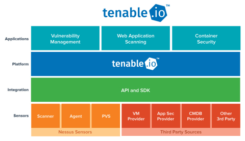 Introducing Tenable.io, the industry's first cloud-based vulnerability management platform built for the modern IT environment. (Graphic: Business Wire)