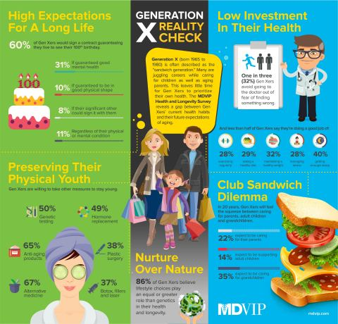 Infographic highlights key insights from the MDVIP Health and Longevity Survey conducted by Ipsos Public Affairs on behalf of MDVIP. (Graphic: Business Wire)