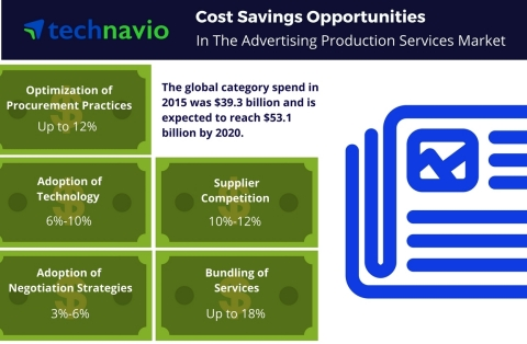 Technavio has published a new report on the global advertisement production services market from 201 ...