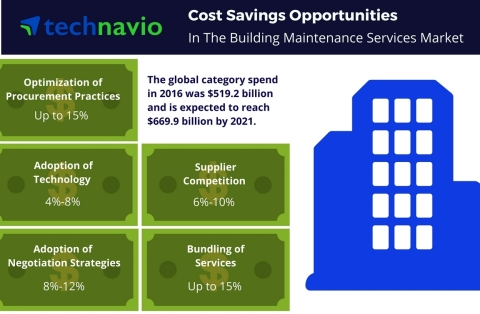 Technavio has published a new report on the global building maintenance services market from 2017-2021. (Graphic: Business Wire)