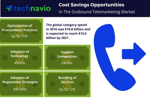 Technavio has published a new report on the global outbound telemarketing market from 2017-2021. (Graphic: Business Wire)