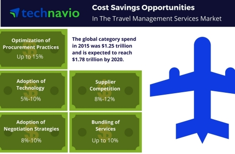 Technavio has published a new report on the global travel management services market from 2016-2020. ...