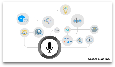 The Houndify Platform: Add a voice-enabled AI to anything. (Graphic: Business Wire)