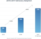31% of U.S. shoppers are likely to order groceries online in 2017, up from 19% of shoppers that bought groceries online in 2016. (Graphic: Business Wire)