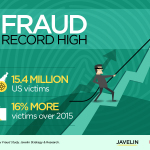 Identity Fraud Hits Record High with 15.4 Million U.S. Victims in 2016, Up 16 Percent According to New Javelin Strategy & Research Study (Graphic: Business Wire)