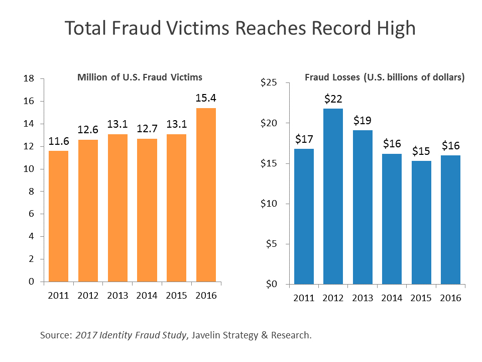 Identify Fraud Reaches Record High (2017 Identity Fraud Study, Javelin Strategy & Research) (Graphic: Business Wire)
